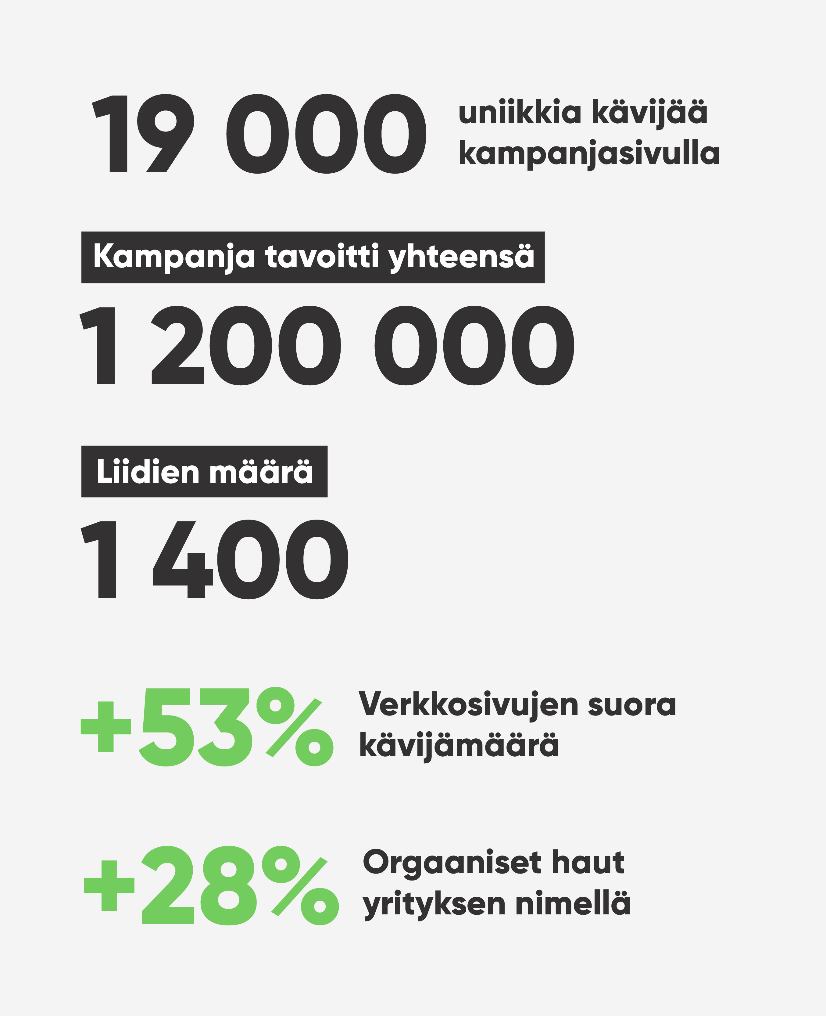 Teri-Talot – Kampanja, joka generoi liidejä 14