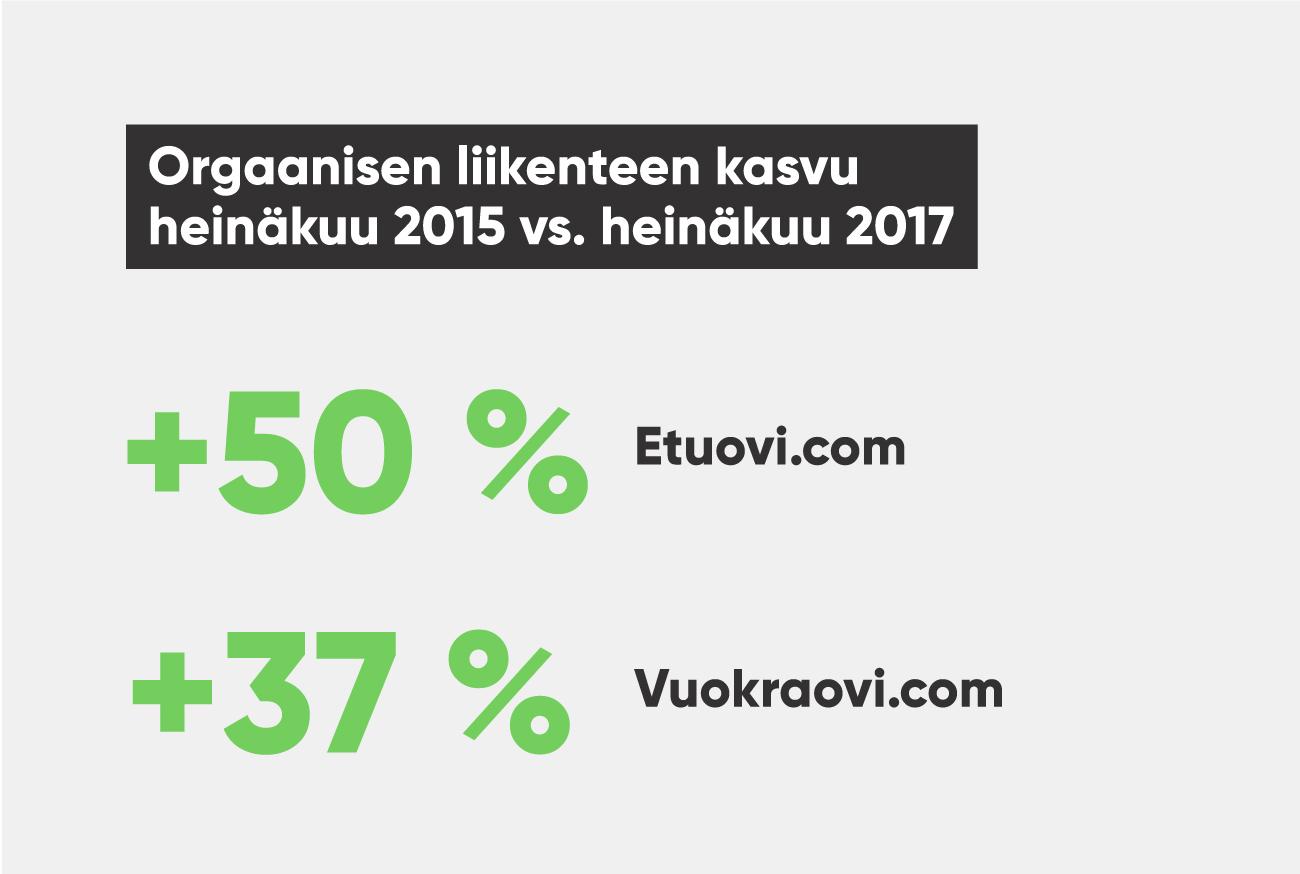 Etuovi.com ja Vuokraovi.com - Lisää näkyvyyttä Suomen laajimmille asumisen palveluille